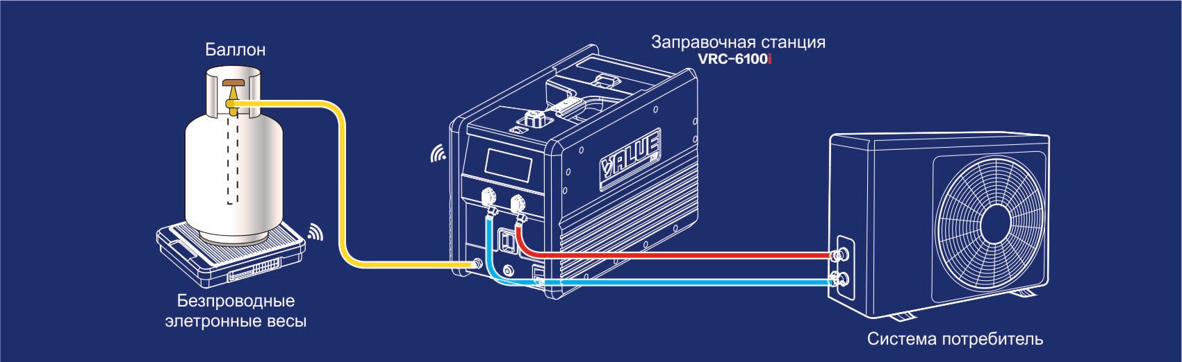 Автоматическая заправочная станция VRC-6100I